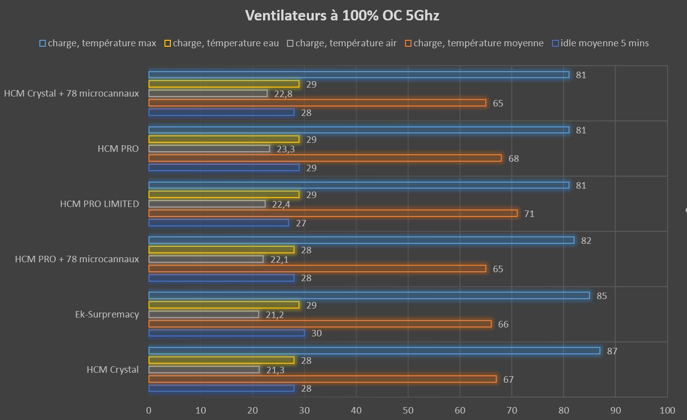 Test waterblock CPU HCM PRO LIMITED de Hybrid Cooling Modding température ventilateur à 100% OC 5Ghz