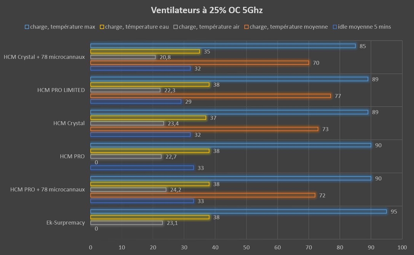 Test waterblock CPU HCM PRO LIMITED de Hybrid Cooling Modding température ventilateur à 25% OC 5ghz