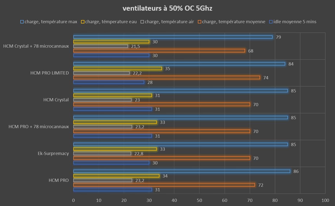 Test waterblock CPU HCM PRO LIMITED de Hybrid Cooling Modding température ventilateur à 50% OC 5Ghz