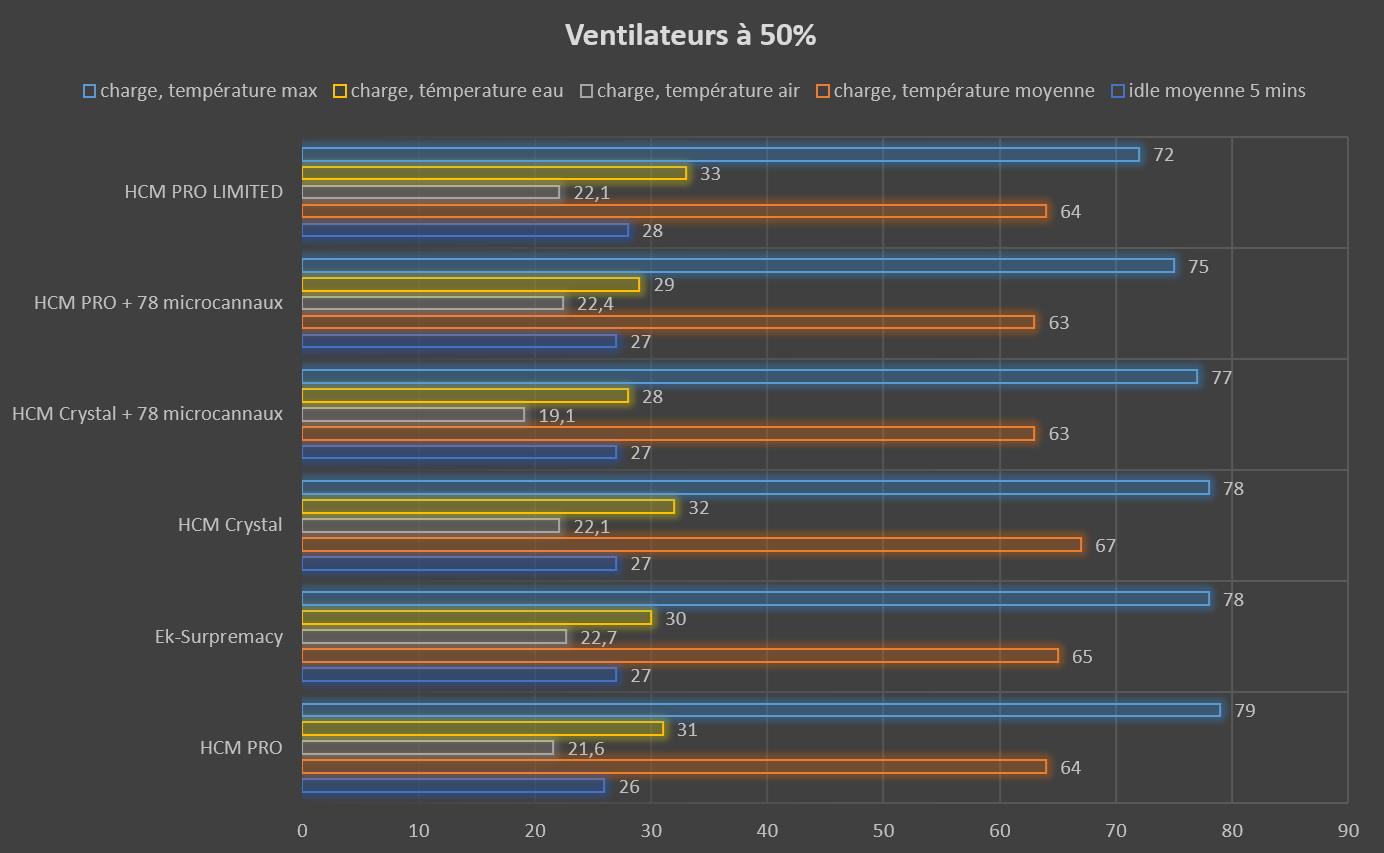 Test waterblock CPU HCM PRO LIMITED de Hybrid Cooling Modding température ventilateur à 50%