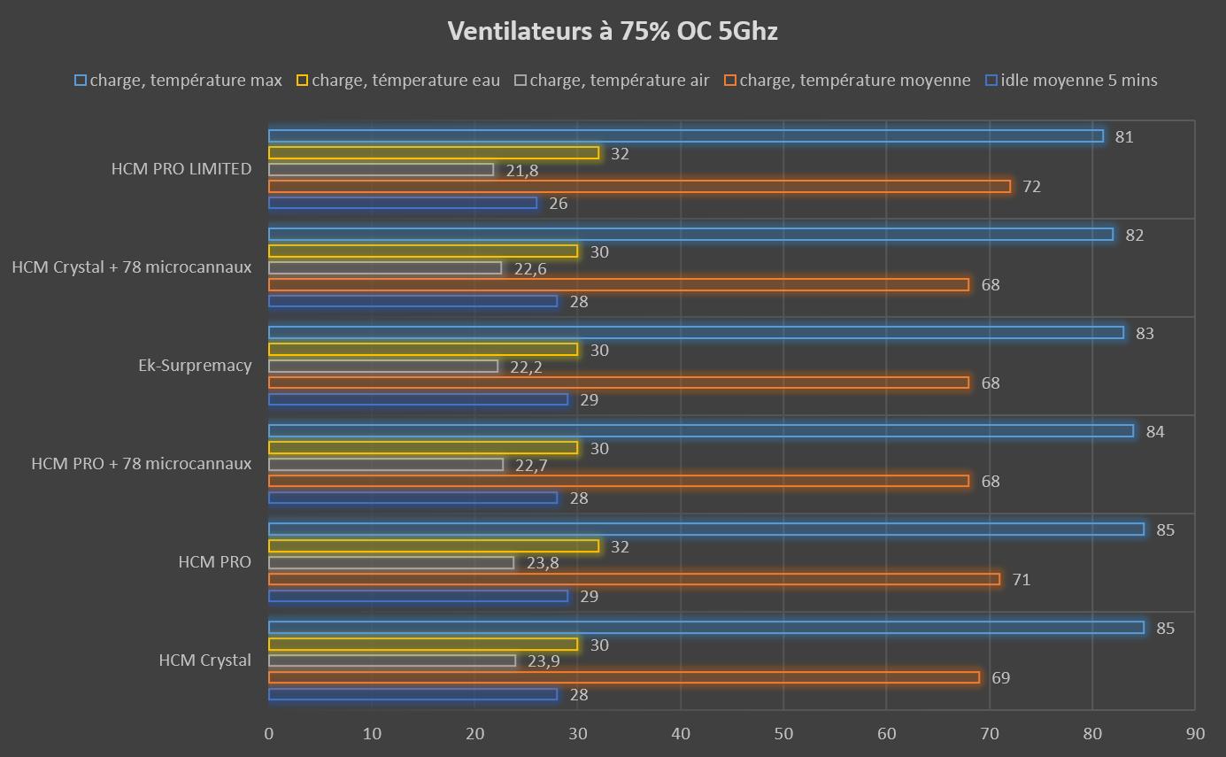 Test waterblock CPU HCM PRO LIMITED de Hybrid Cooling Modding température ventilateur à 75% OC 5ghz