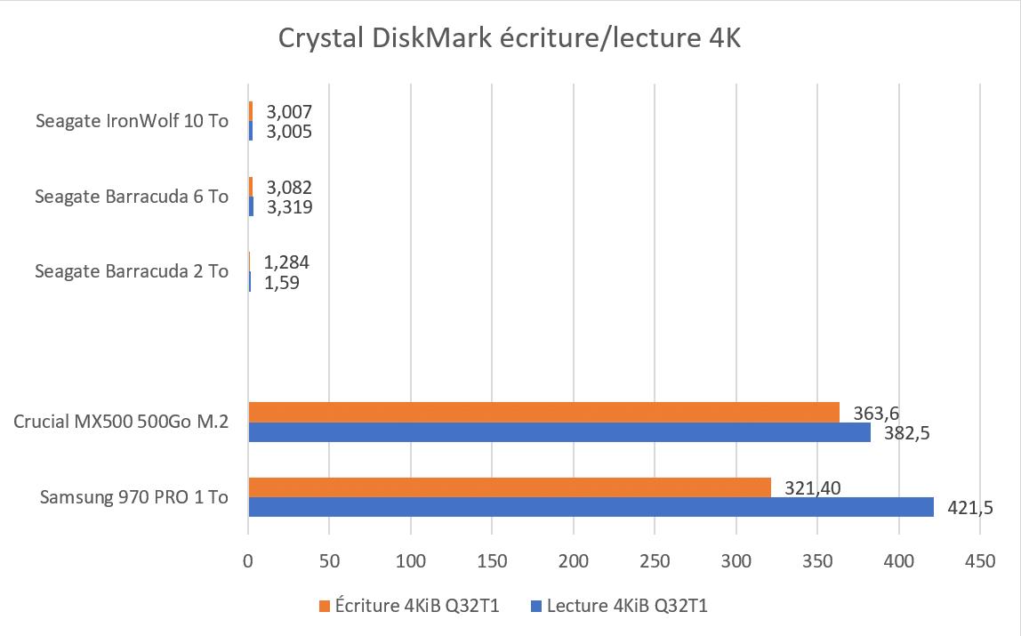 Test SSD Samsung 970 PRO 1 To benchmark CrystalDiskMark 4k