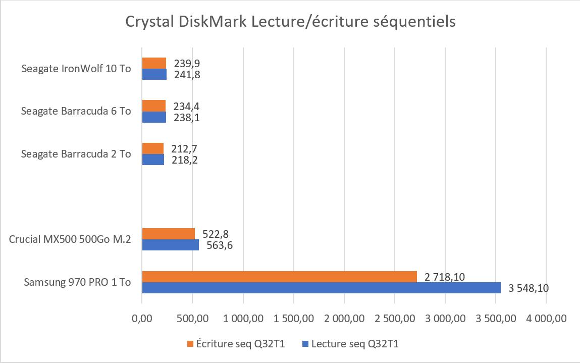 Test SSD Samsung 970 PRO 1 To benchmark CrystalDiskMark séquentiels