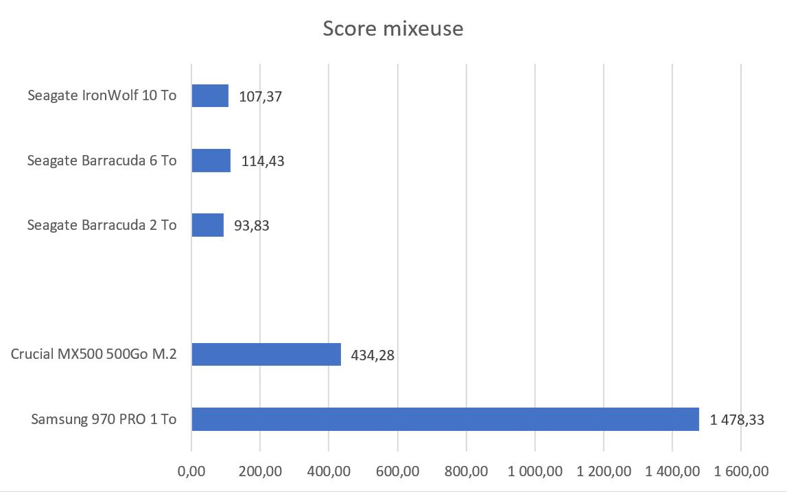 Test SSD Samsung 970 PRO 1 To benchmark score HC mixeuse