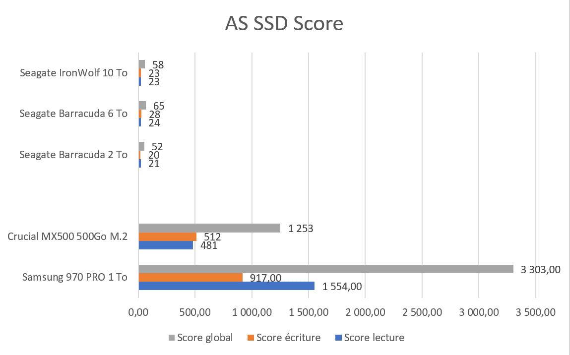Test SSD Samsung 970 Pro 1 To AS SSD Score