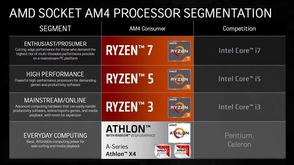 Gamme AMD