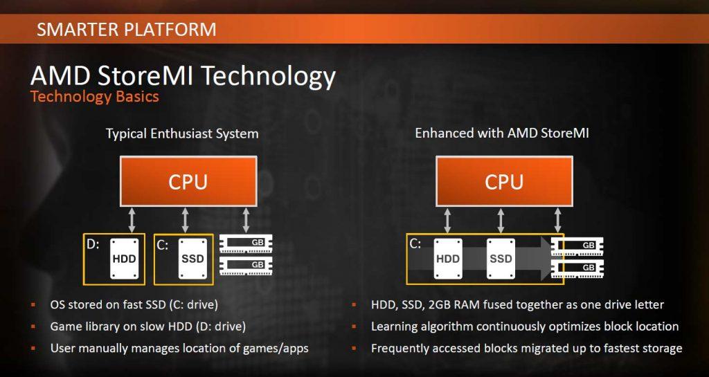 AMD StoreMI Technology