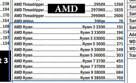 AMD Ryzen 3000 prices