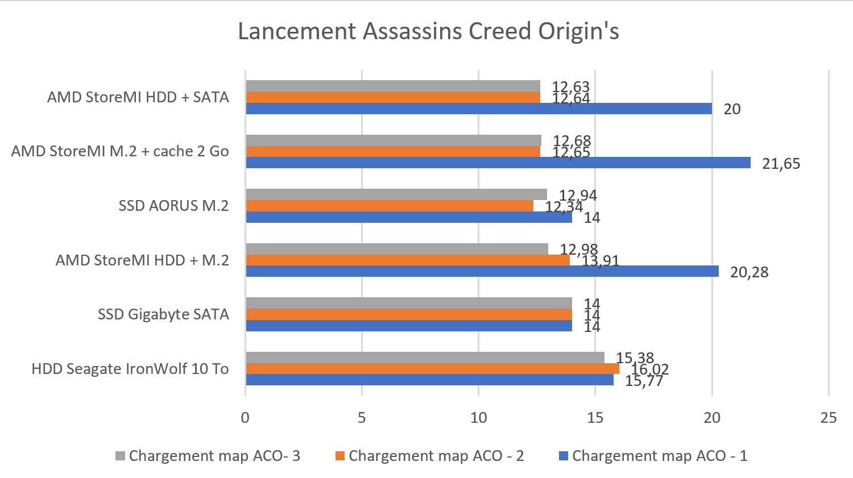 Test AMD StoreMI démarrage jeu vidéo Assassins Creed Origin's