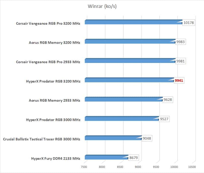 Test HyperX Predator RGB benchmark Winrar