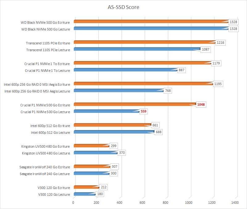 Test SSD Crucial P1 500 Go Benchmark