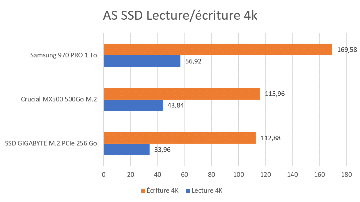 Test SSD GIGABYTE M.2 PCIe AS SSD 4K benchmark