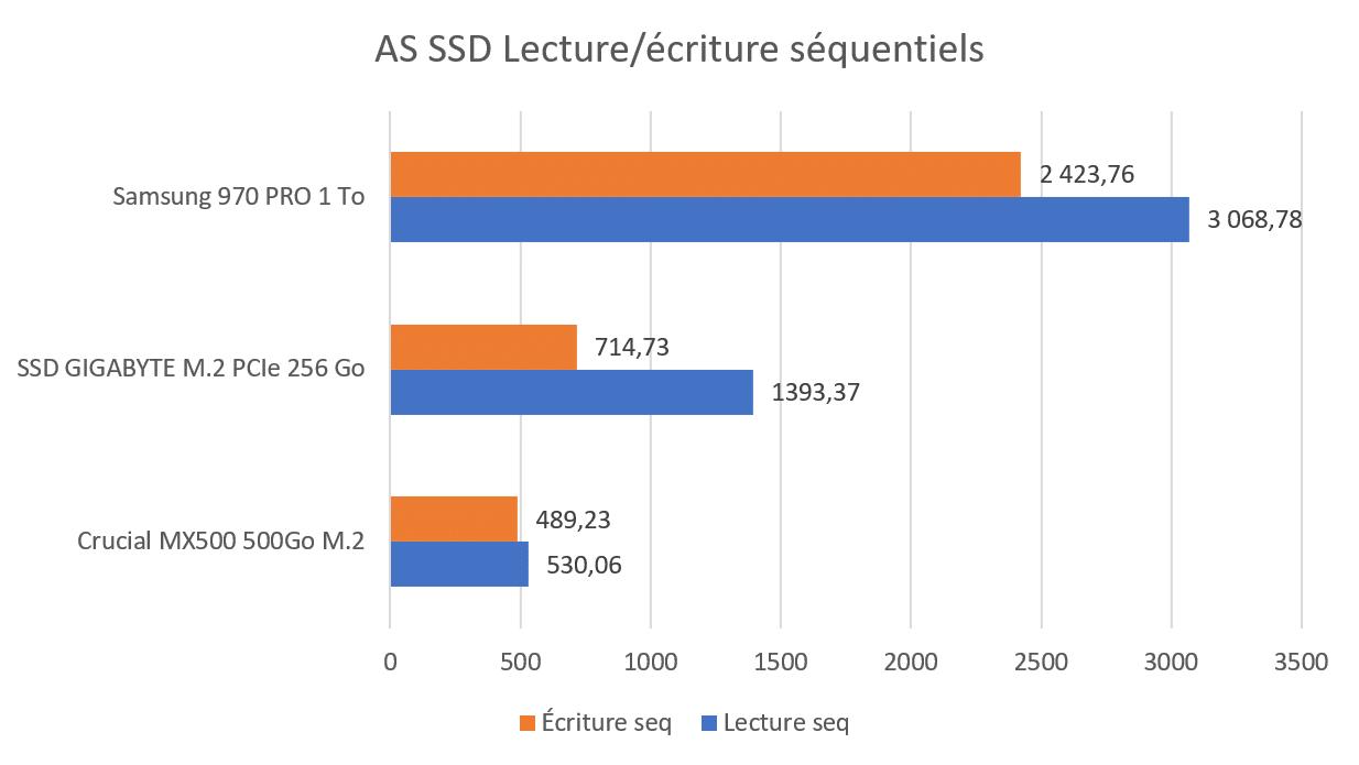 Test SSD GIGABYTE M.2 PCIe AS SSD séquentiel benchmark