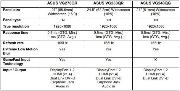 écran gamer Asus VG G-Sync