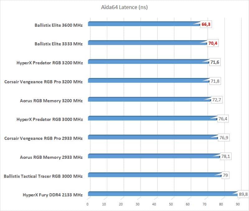 Test Ballistix Elite 3600 MHz latence Aida64