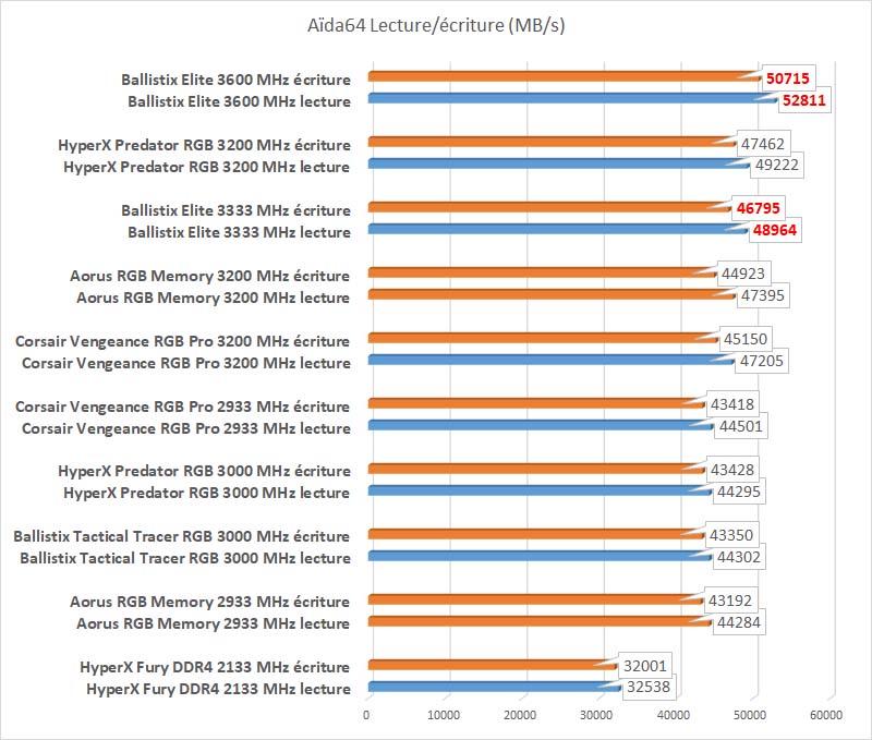 Test Ballistix Elite 3600 MHz benchmark Aida64