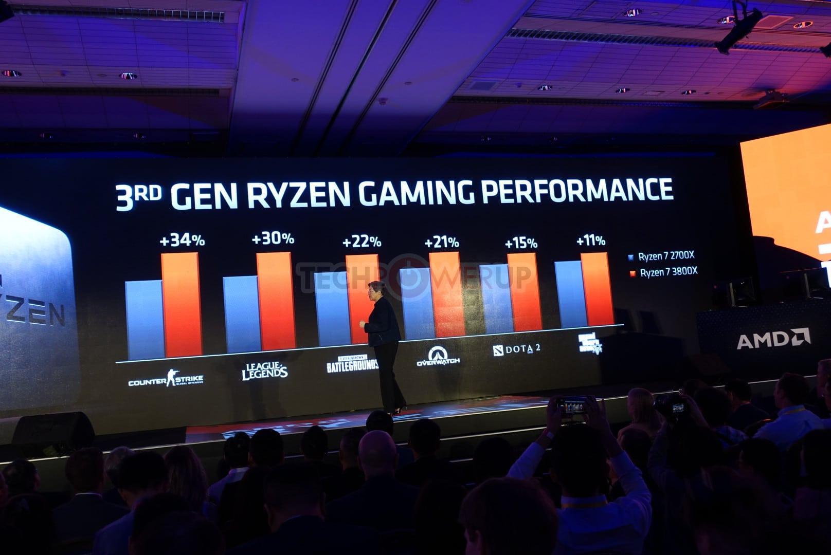 Performances AMD Ryzen 7 3000