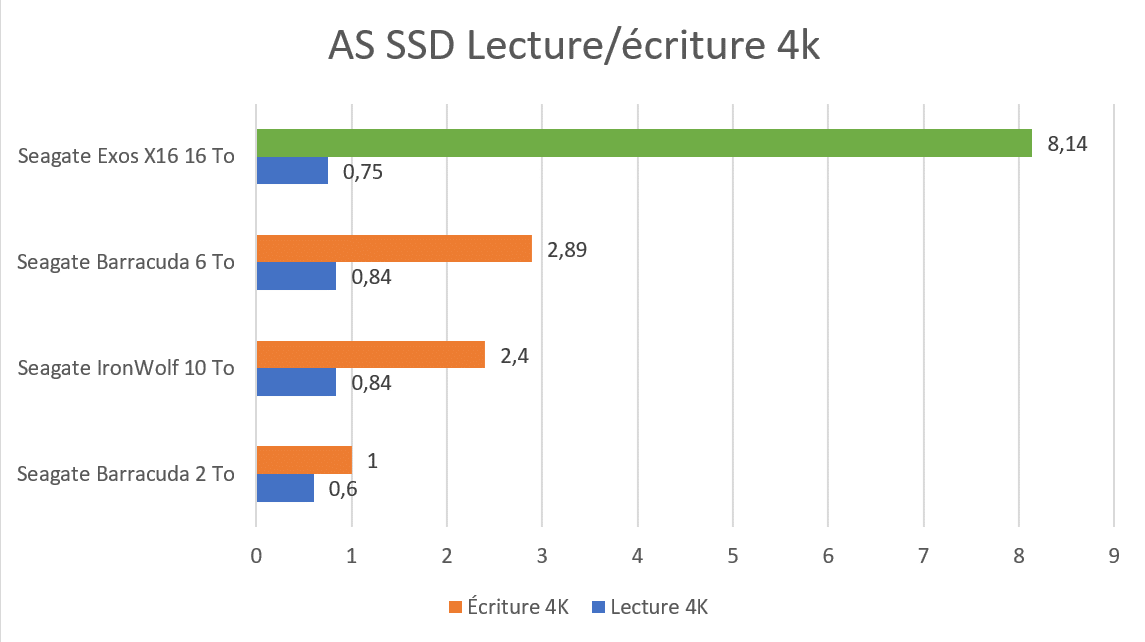 Benchmark AS SSD 4K écriture et lecture sur disque dur Seagate Exos X16