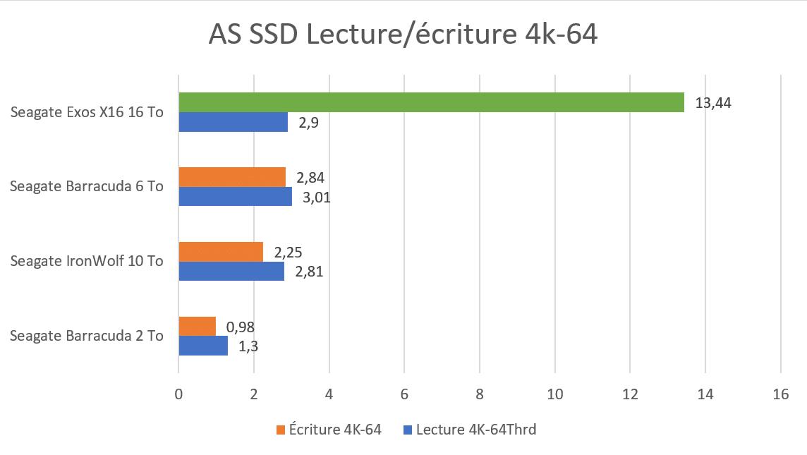 Benchmark AS SSD 4K 64 écriture et lecture sur disque dur Seagate Exos X16