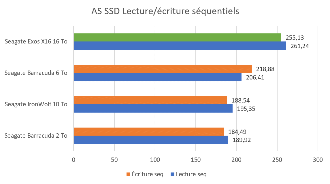 Benchmark AS SSD écriture et lecture séquentiel sur disque dur Seagate Exos X16