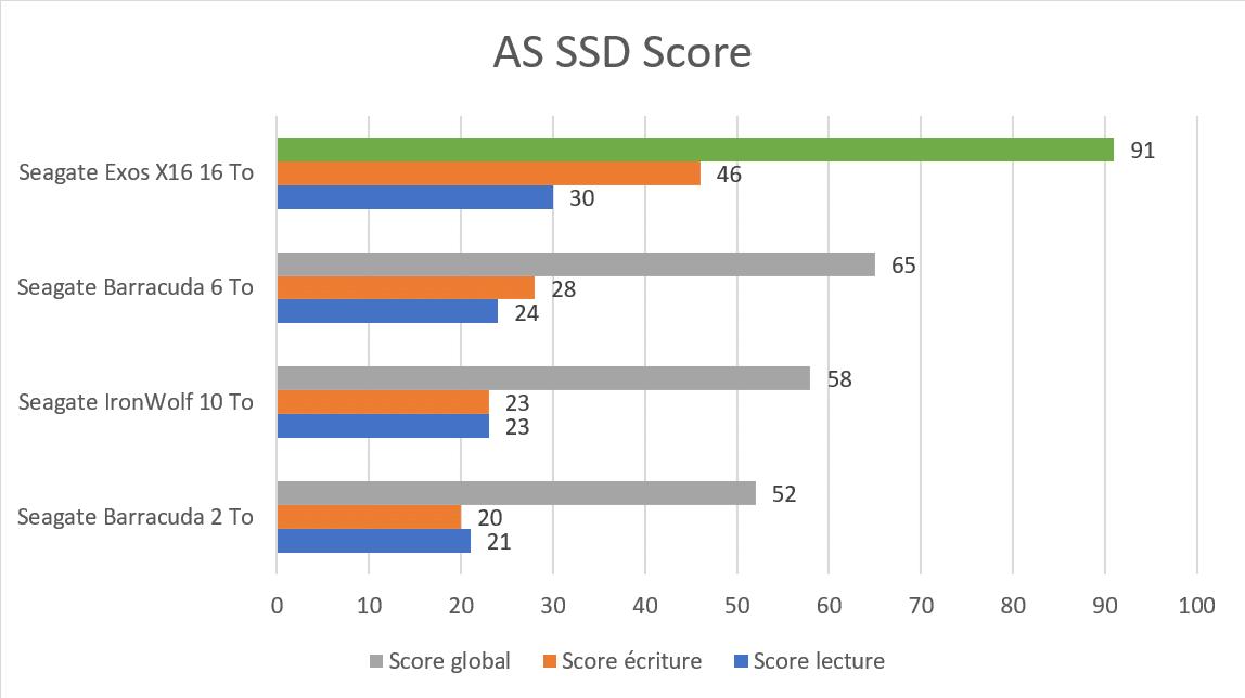 Benchmark AS SSD score