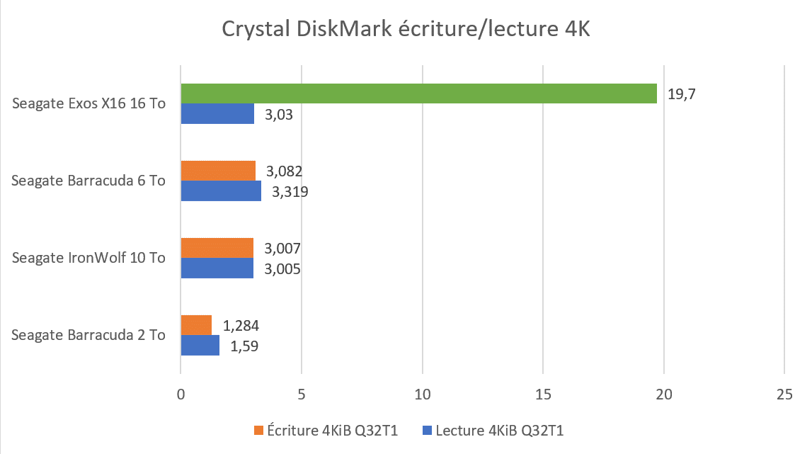 Benchmark CrystalDiskMark écriture lecture 4K Seagate Exos X16