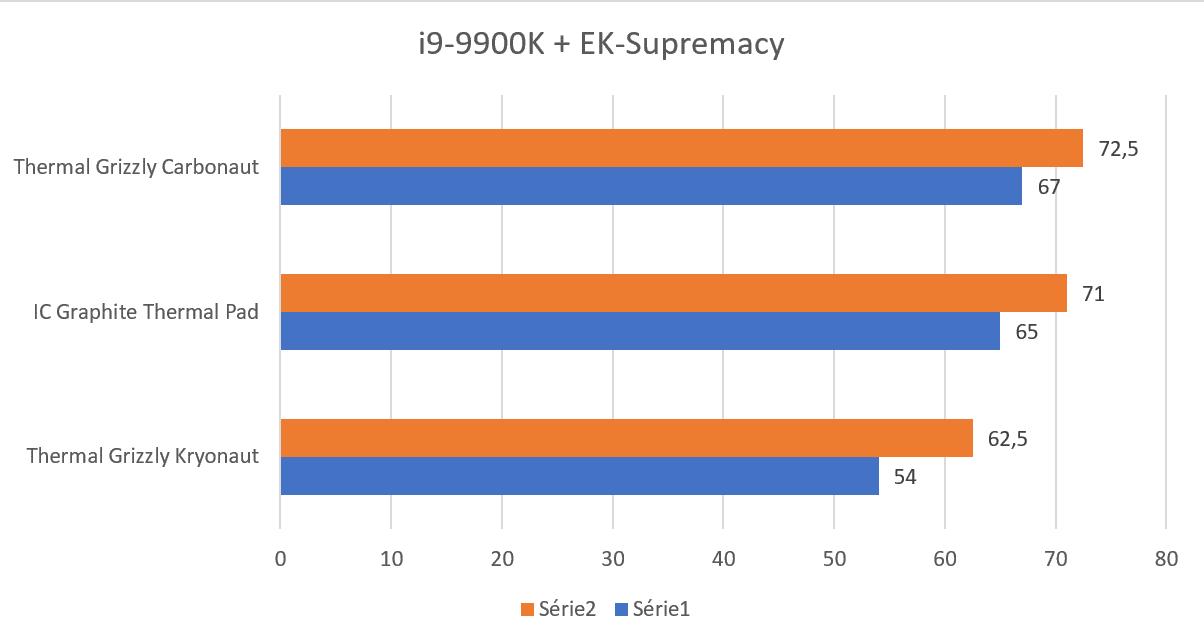 Carbonaut benchmark