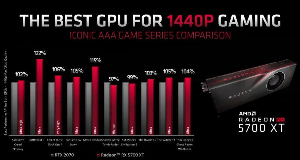 MD Radeon RX 5700 XT vs NVIDIA GeForce RTX 2070