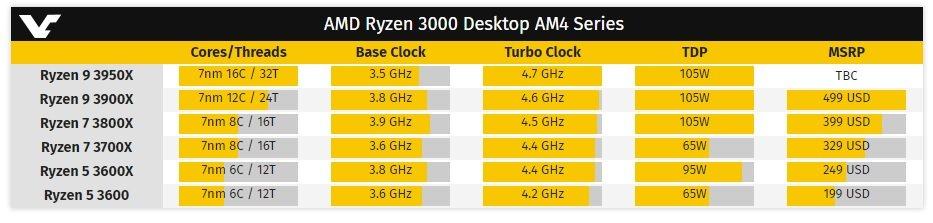 AMD Ryzen 3000 série