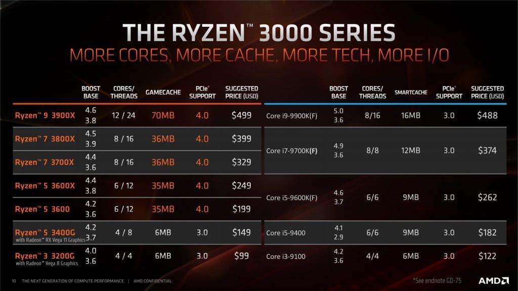 AMD Ryzen 3000 caractéristiques et prix