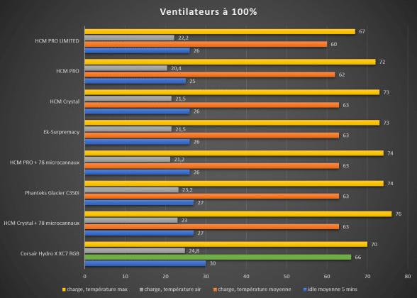 Benchmark waterblock CPU Corsair Hydro X XC7 température moyenne 100%