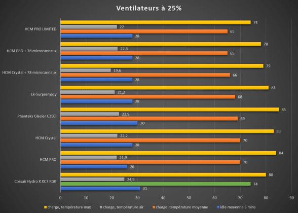 Benchmark waterblock CPU Corsair Hydro X XC7 température moyenne 25%