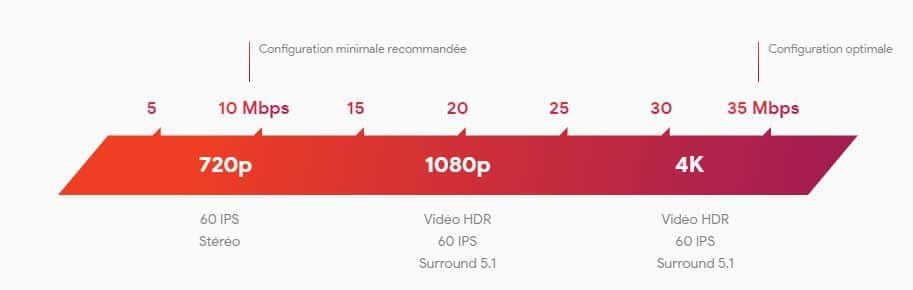 Google Stadia débit nécessaire