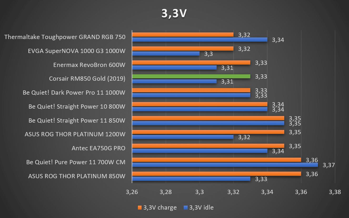 Test tensions 3.3 V alimentation