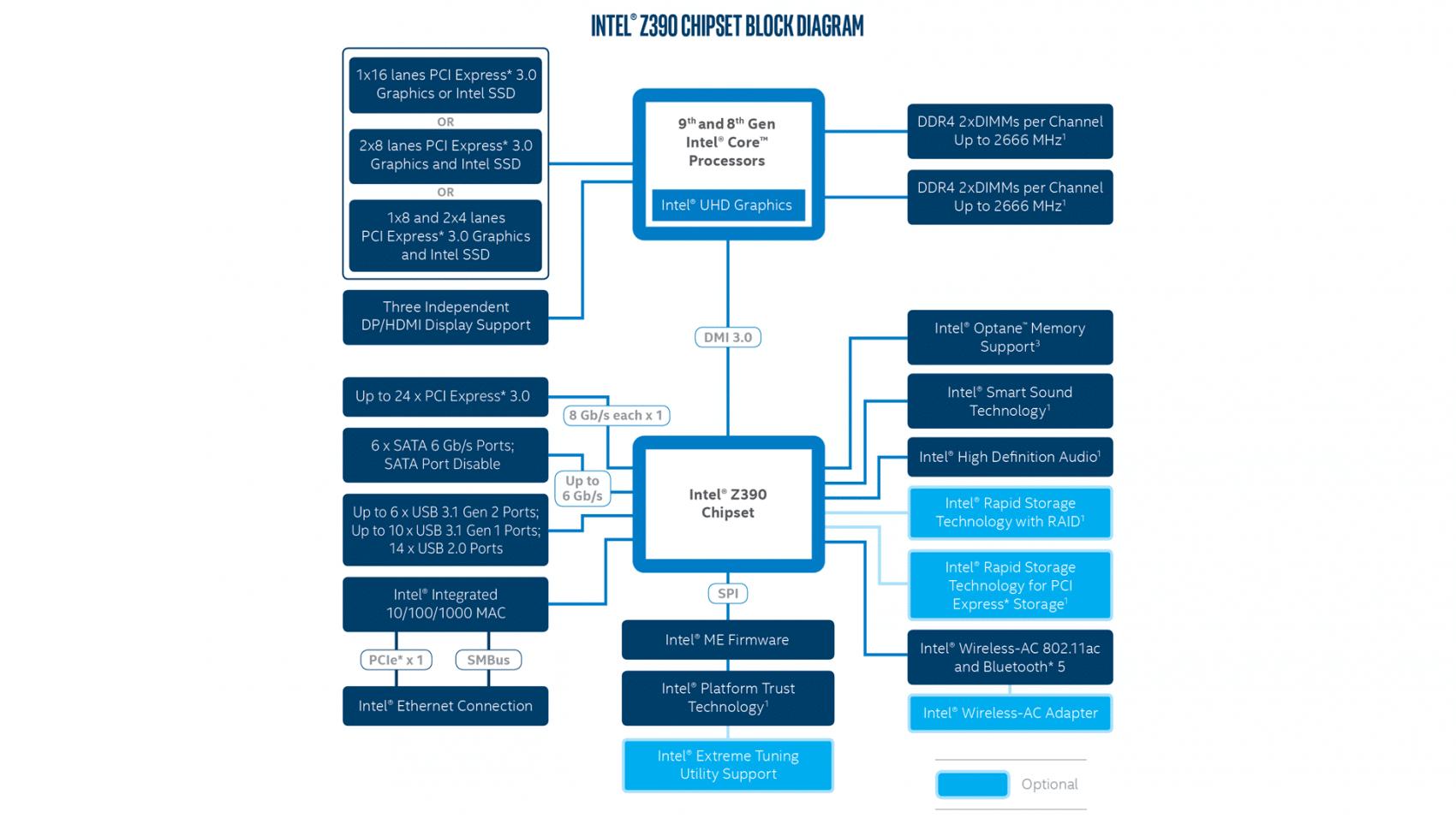Diagramme chipset Intel Z390