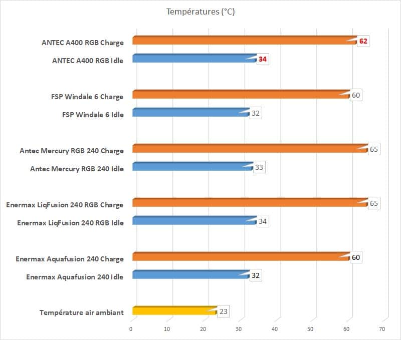 ANTEC A400 RGB températures