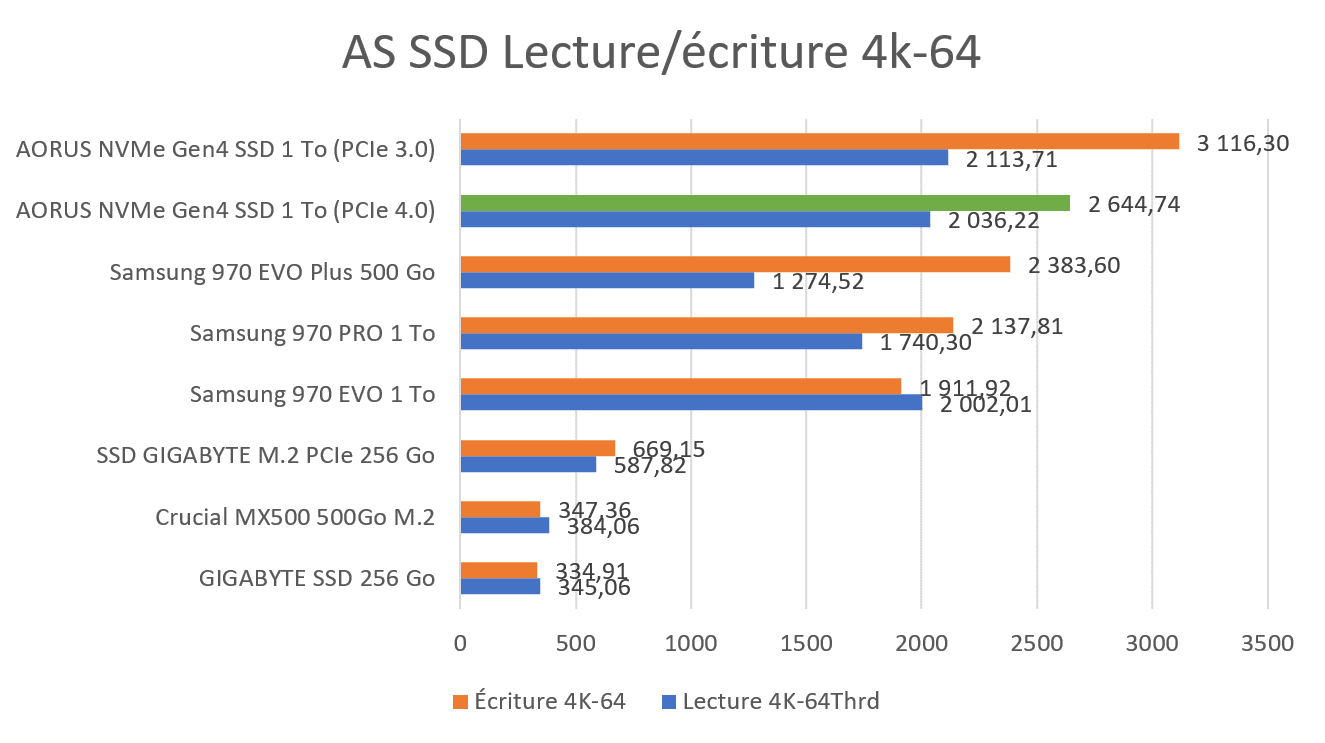 Benchmark 4K-64