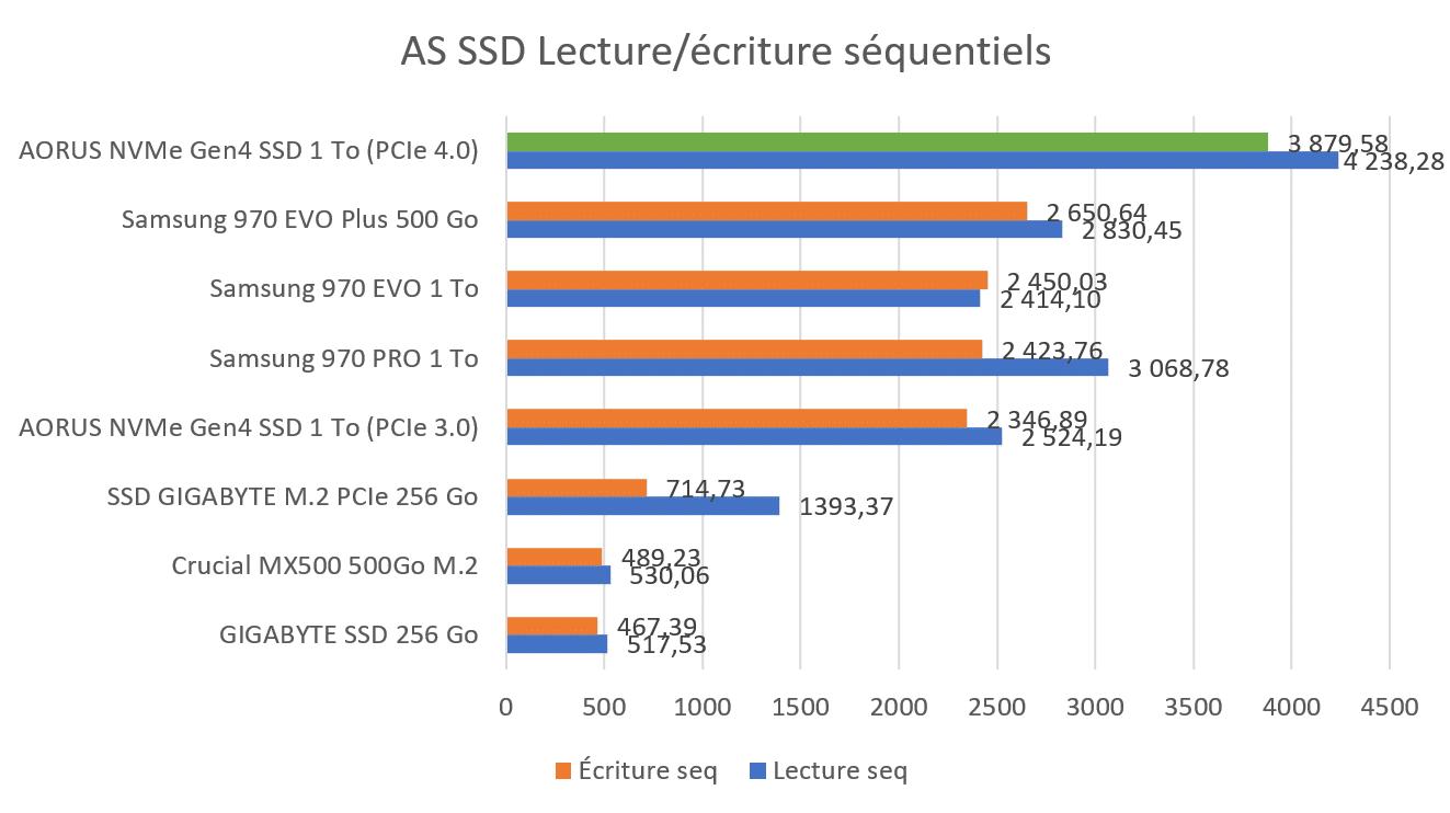 Benchmark AS SSD AORUS NVMe PCIe 4.0