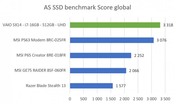 Benchmark AS SSD score global VAIO