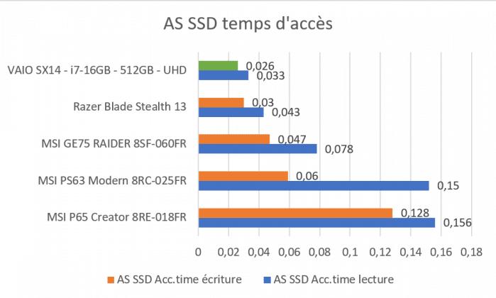 Benchmark AS SSD temps d'accès VAIO