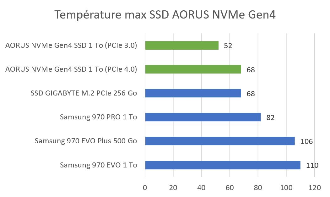 Températures SSD M.2