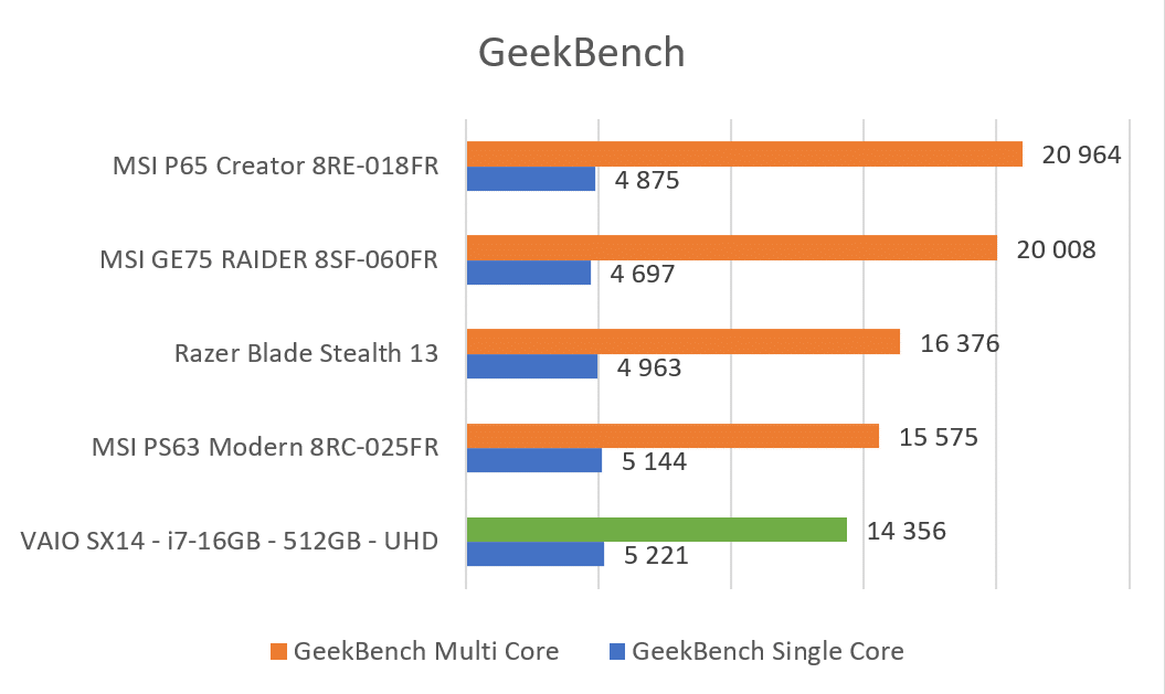 Benchmark GeekBench