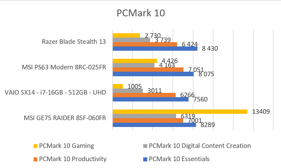 Benchmark PCMar 10 Extended