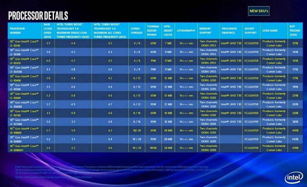 CPU INTEL COMET LAKE 10e génération