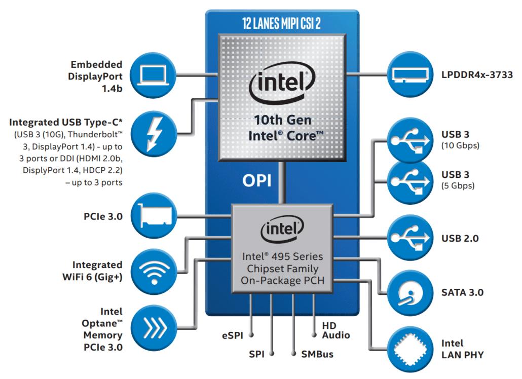 CPU INTEL COMET LAKE