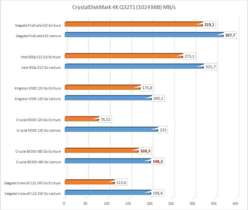 Crucial BX500 480 Go CDM 4k q32t1