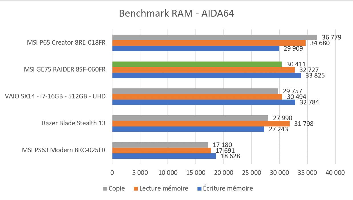 Benchmark Aida64 MSI GE75 Raider 8SF