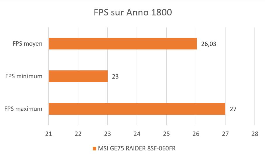 Benchmark Anno 1800