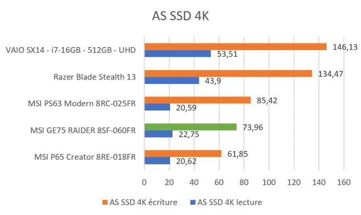 Benchmark AS SSD 4K MSI GE75