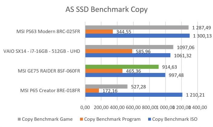 Benchmark AS SSD benchmark Copy MSI GE75